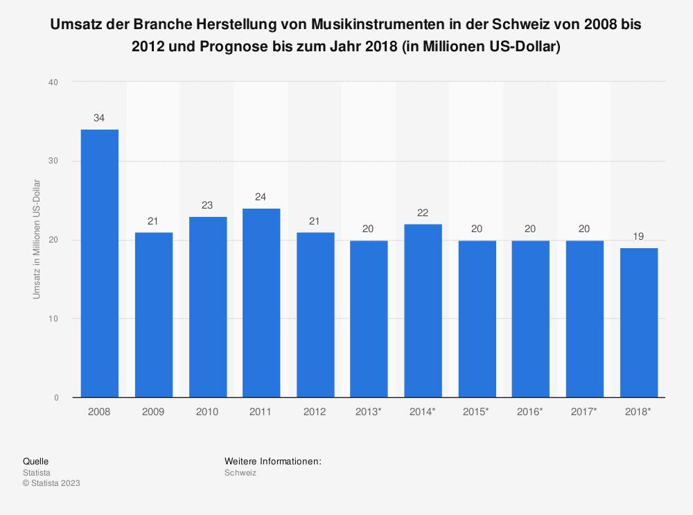 Statistik: Umsatz der Branche Herstellung von Musikinstrumenten in der Schweiz von 2008 bis 2012 und Prognose bis zum Jahr 2018 (in Millionen US-Dollar)   Statista