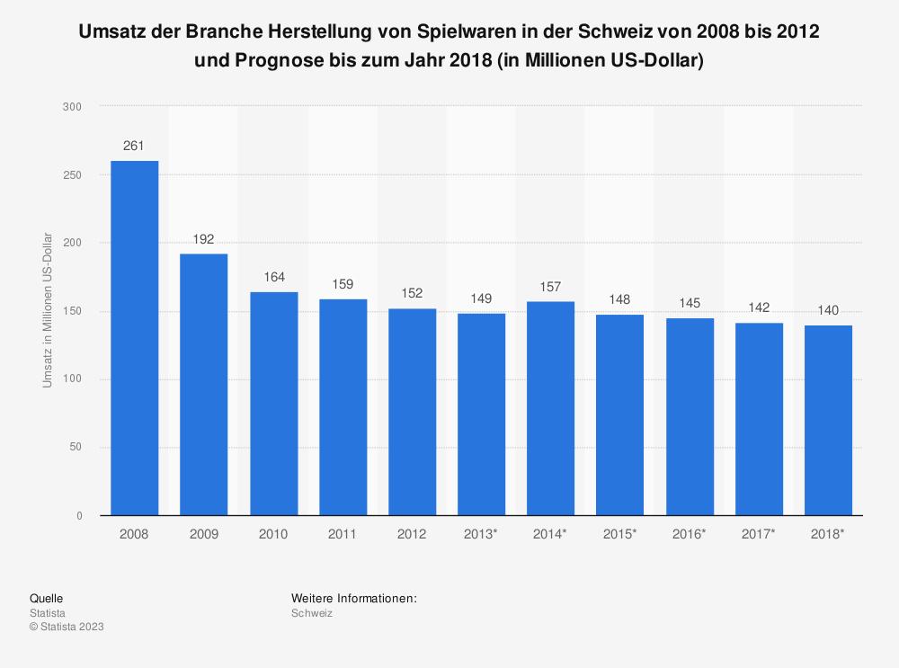 Statistik: Umsatz der Branche Herstellung von Spielwaren in der Schweiz von 2008 bis 2012 und Prognose bis zum Jahr 2018 (in Millionen US-Dollar)   Statista