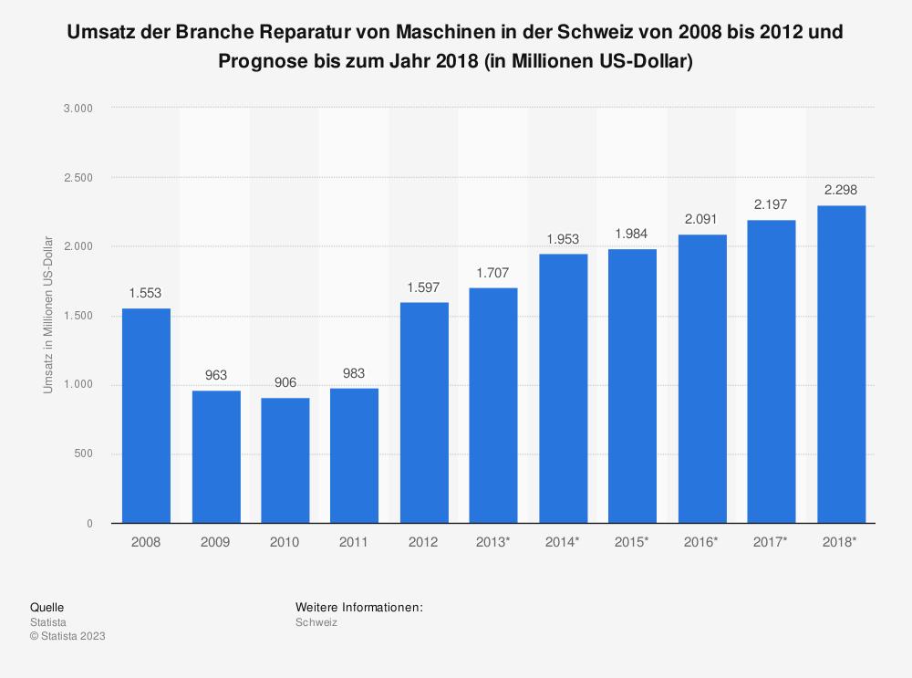Statistik: Umsatz der Branche Reparatur von Maschinen in der Schweiz von 2008 bis 2012 und Prognose bis zum Jahr 2018 (in Millionen US-Dollar)   Statista