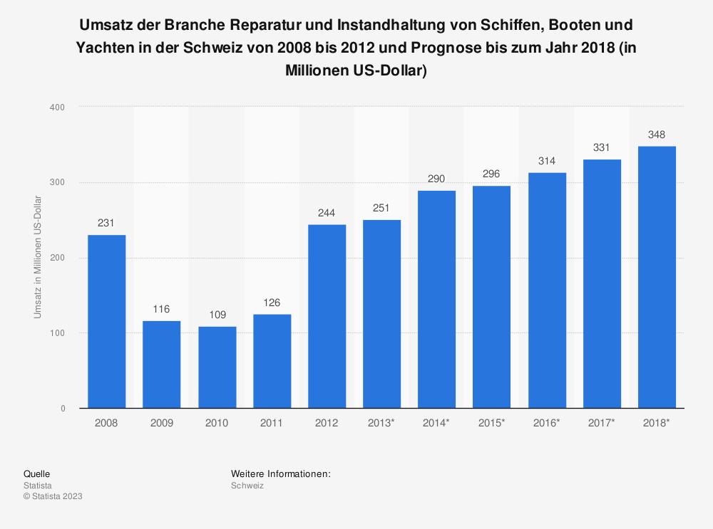 Statistik: Umsatz der Branche Reparatur und Instandhaltung von Schiffen, Booten und Yachten in der Schweiz von 2008 bis 2012 und Prognose bis zum Jahr 2018 (in Millionen US-Dollar) | Statista