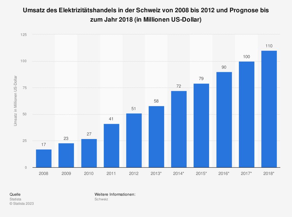 Statistik: Umsatz des Elektrizitätshandels in der Schweiz von 2008 bis 2012 und Prognose bis zum Jahr 2018 (in Millionen US-Dollar) | Statista