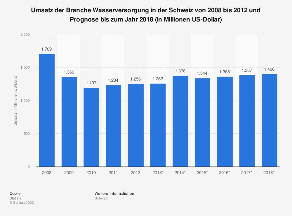 Statistik: Umsatz der Branche Wasserversorgung in der Schweiz von 2008 bis 2012 und Prognose bis zum Jahr 2018 (in Millionen US-Dollar) | Statista