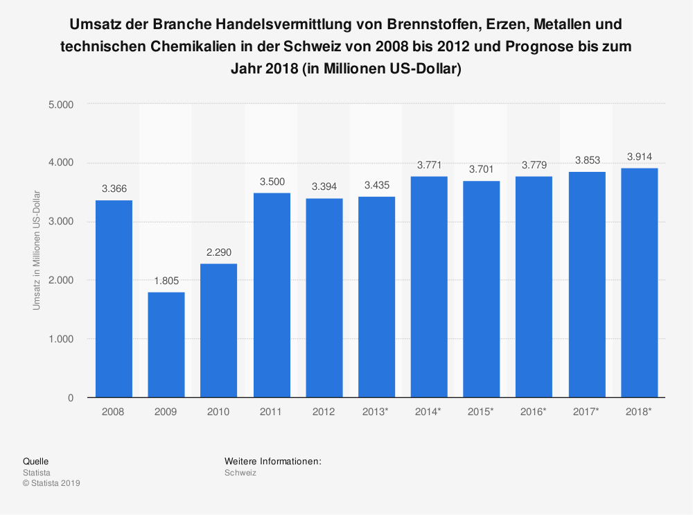 Statistik: Umsatz der Branche Handelsvermittlung von Brennstoffen, Erzen, Metallen und technischen Chemikalien in der Schweiz von 2008 bis 2012 und Prognose bis zum Jahr 2018 (in Millionen US-Dollar) | Statista