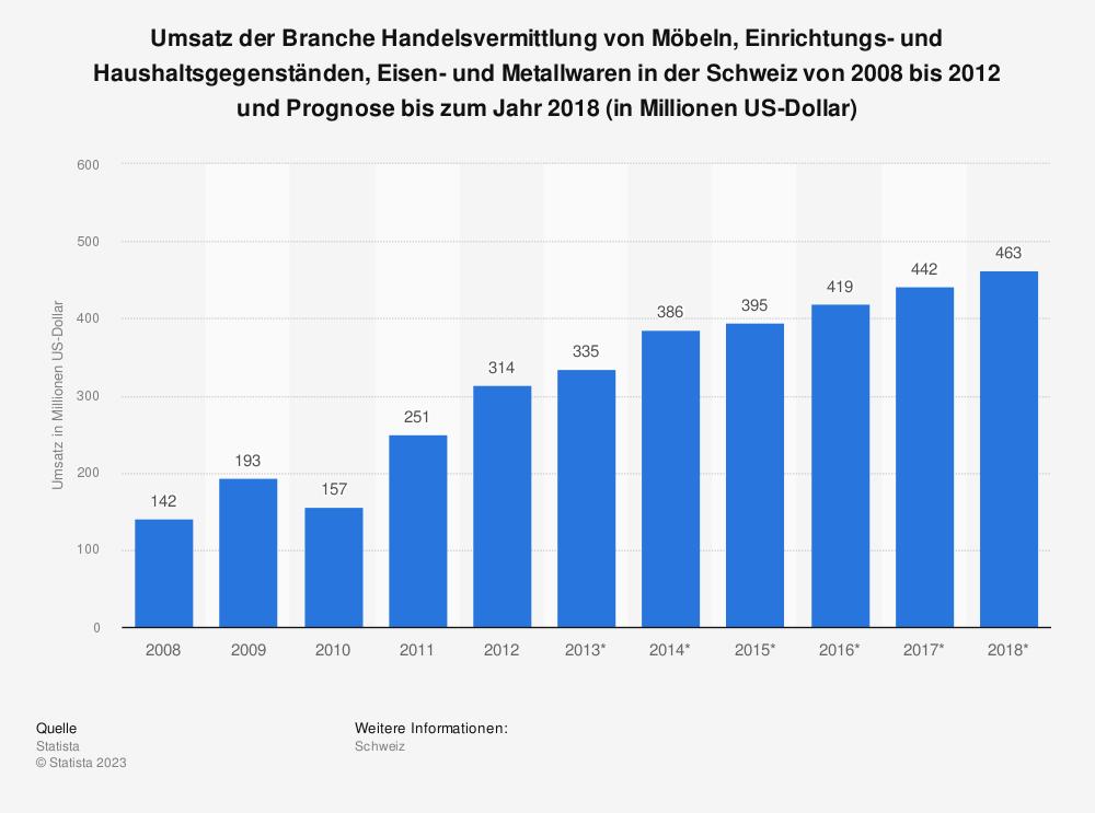 Statistik: Umsatz der Branche Handelsvermittlung von Möbeln, Einrichtungs- und Haushaltsgegenständen, Eisen- und Metallwaren in der Schweiz von 2008 bis 2012 und Prognose bis zum Jahr 2018 (in Millionen US-Dollar) | Statista
