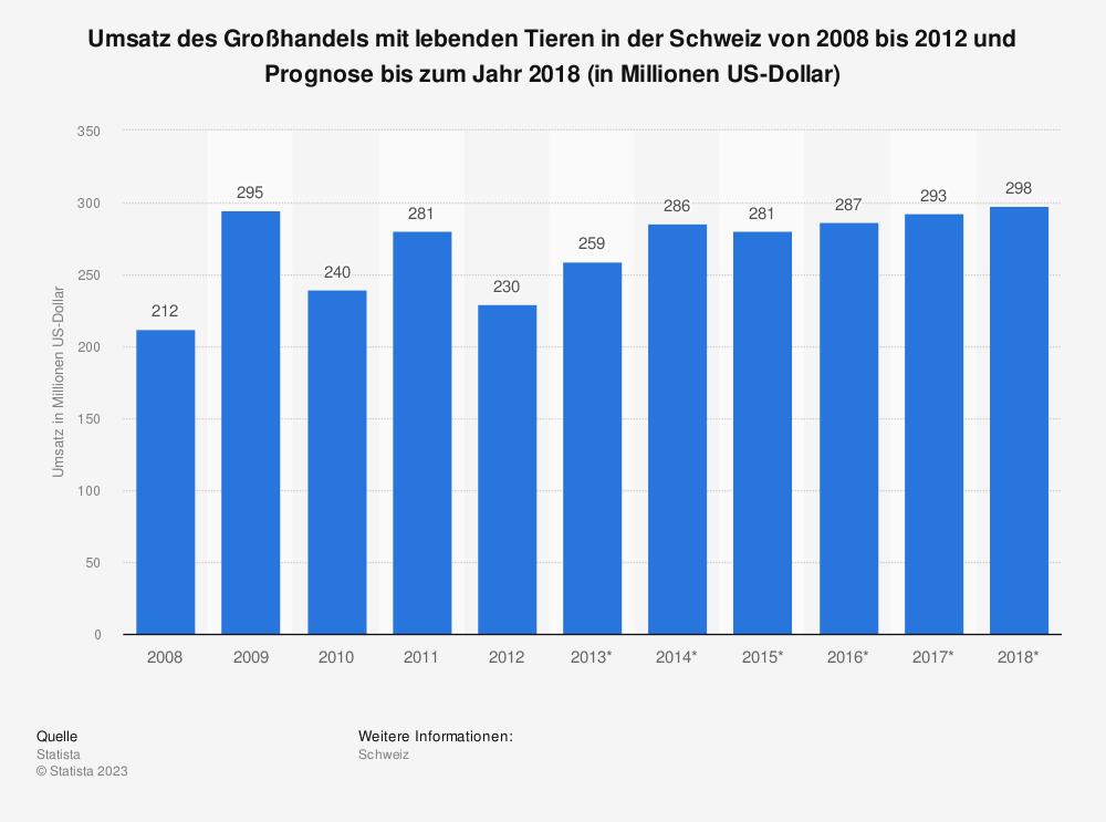Statistik: Umsatz des Großhandels mit lebenden Tieren in der Schweiz von 2008 bis 2012 und Prognose bis zum Jahr 2018 (in Millionen US-Dollar) | Statista