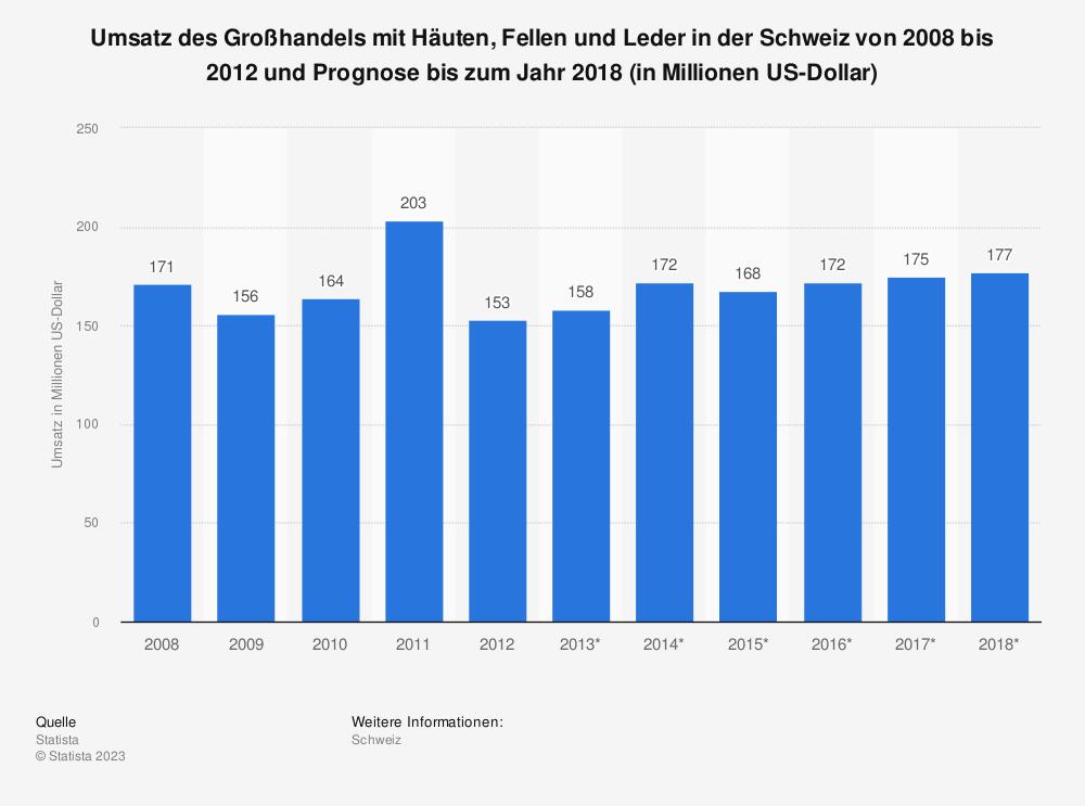 Statistik: Umsatz des Großhandels mit Häuten, Fellen und Leder in der Schweiz von 2008 bis 2012 und Prognose bis zum Jahr 2018 (in Millionen US-Dollar) | Statista