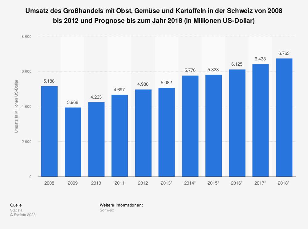 Statistik: Umsatz des Großhandels mit Obst, Gemüse und Kartoffeln in der Schweiz von 2008 bis 2012 und Prognose bis zum Jahr 2018 (in Millionen US-Dollar) | Statista