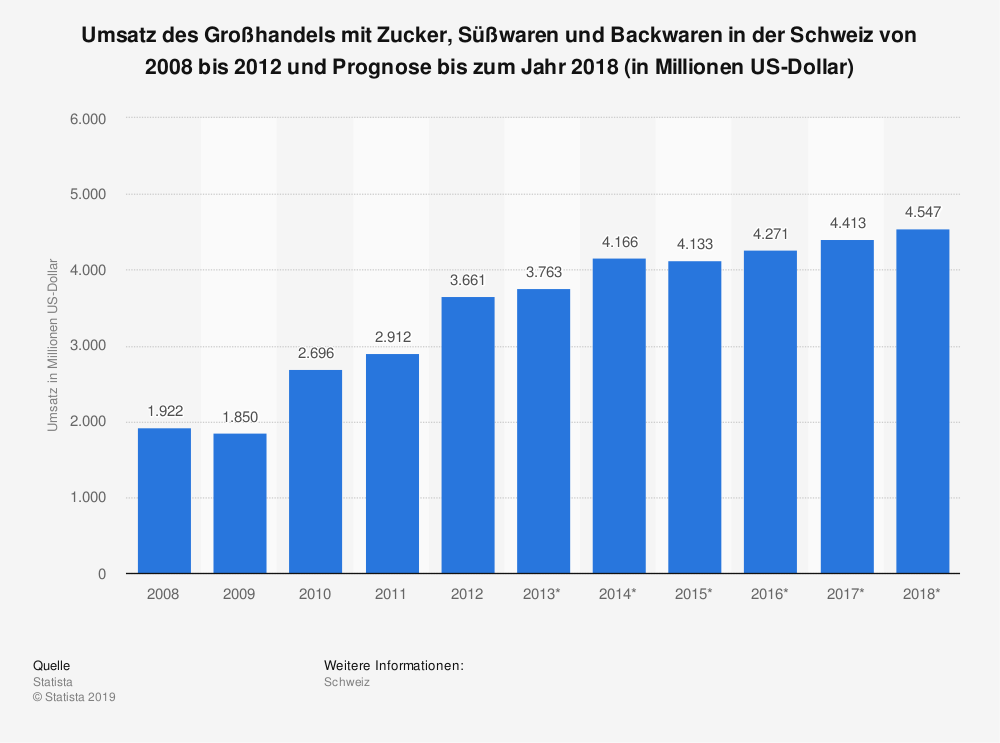 Statistik: Umsatz des Großhandels mit Zucker, Süßwaren und Backwaren in der Schweiz von 2008 bis 2012 und Prognose bis zum Jahr 2018 (in Millionen US-Dollar) | Statista