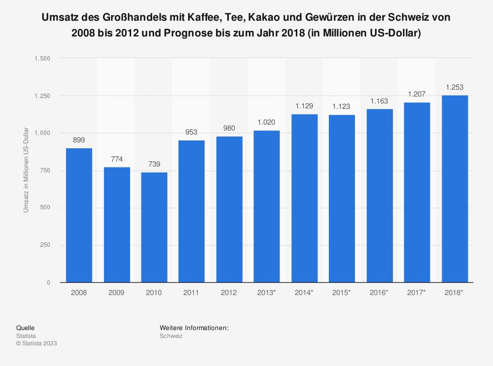 Statistik: Umsatz des Großhandels mit Kaffee, Tee, Kakao und Gewürzen in der Schweiz von 2008 bis 2012 und Prognose bis zum Jahr 2018 (in Millionen US-Dollar)   Statista