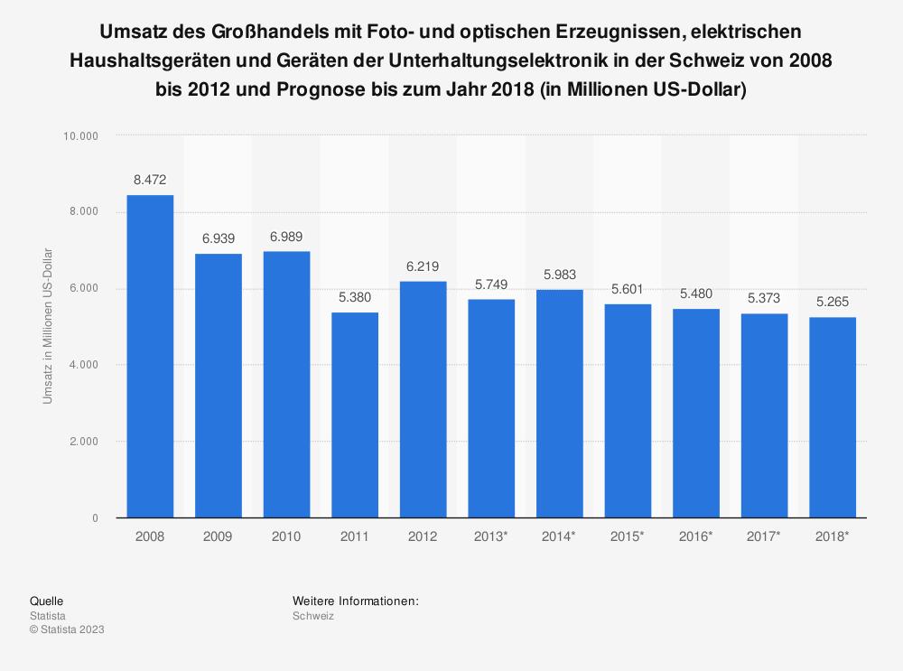 Statistik: Umsatz des Großhandels mit Foto- und optischen Erzeugnissen, elektrischen Haushaltsgeräten und Geräten der Unterhaltungselektronik in der Schweiz von 2008 bis 2012 und Prognose bis zum Jahr 2018 (in Millionen US-Dollar)   Statista