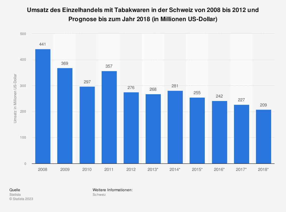 Statistik: Umsatz des Einzelhandels mit Tabakwaren in der Schweiz von 2008 bis 2012 und Prognose bis zum Jahr 2018 (in Millionen US-Dollar)   Statista