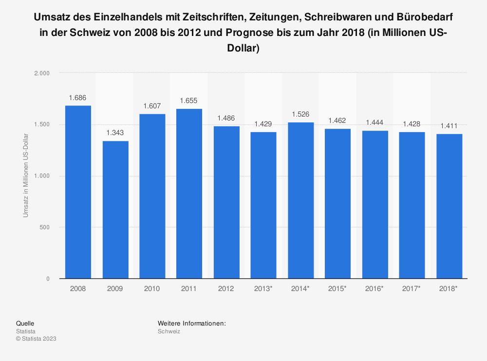 Statistik: Umsatz des Einzelhandels mit Zeitschriften, Zeitungen, Schreibwaren und Bürobedarf in der Schweiz von 2008 bis 2012 und Prognose bis zum Jahr 2018 (in Millionen US-Dollar) | Statista