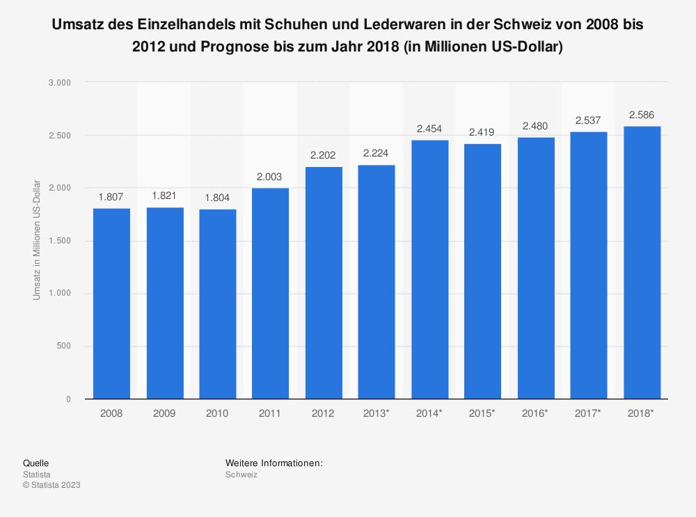 Statistik: Umsatz des Einzelhandels mit Schuhen und Lederwaren in der Schweiz von 2008 bis 2012 und Prognose bis zum Jahr 2018 (in Millionen US-Dollar) | Statista