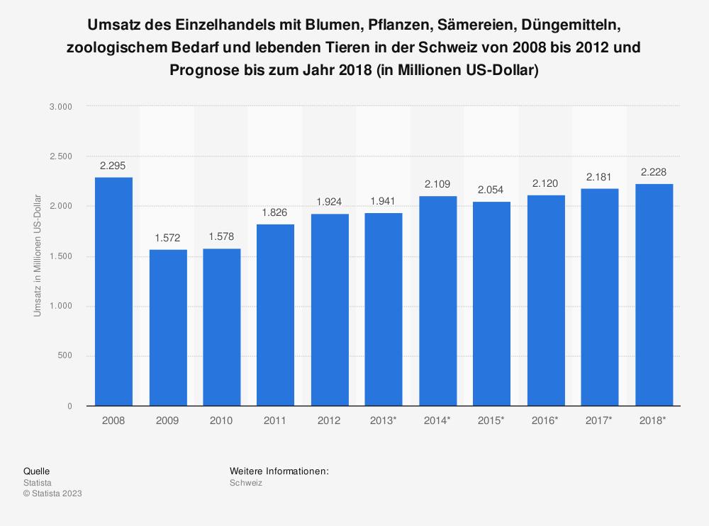 Statistik: Umsatz des Einzelhandels mit Blumen, Pflanzen, Sämereien, Düngemitteln, zoologischem Bedarf und lebenden Tieren in der Schweiz von 2008 bis 2012 und Prognose bis zum Jahr 2018 (in Millionen US-Dollar) | Statista