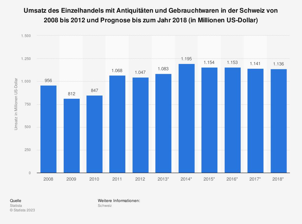 Statistik: Umsatz des Einzelhandels mit Antiquitäten und Gebrauchtwaren in der Schweiz von 2008 bis 2012 und Prognose bis zum Jahr 2018 (in Millionen US-Dollar) | Statista