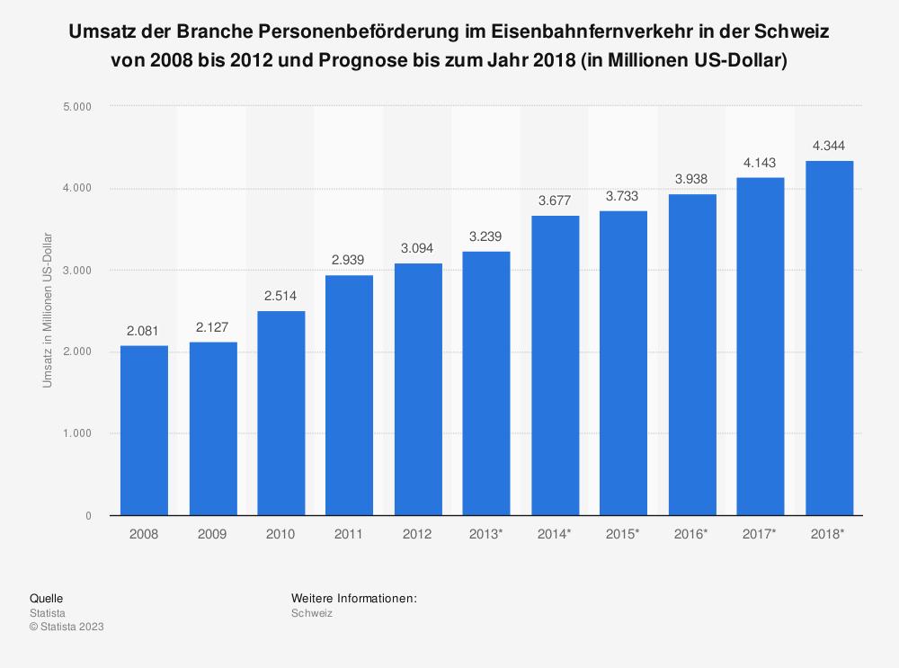 Statistik: Umsatz der Branche Personenbeförderung im Eisenbahnfernverkehr in der Schweiz von 2008 bis 2012 und Prognose bis zum Jahr 2018 (in Millionen US-Dollar) | Statista