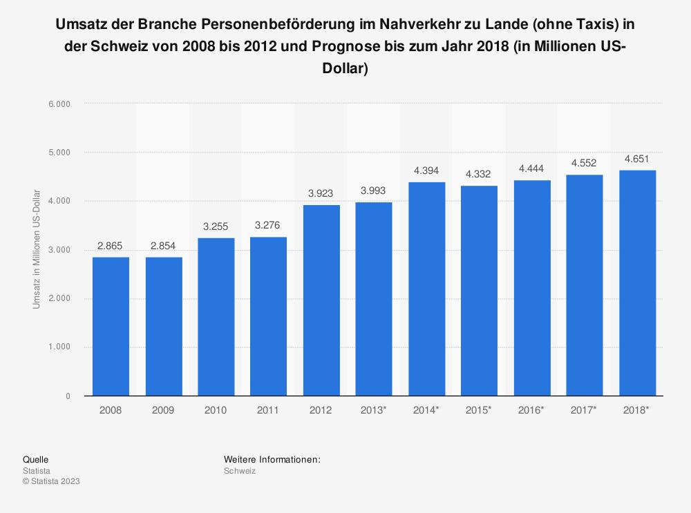 Statistik: Umsatz der Branche Personenbeförderung im Nahverkehr zu Lande (ohne Taxis) in der Schweiz von 2008 bis 2012 und Prognose bis zum Jahr 2018 (in Millionen US-Dollar) | Statista