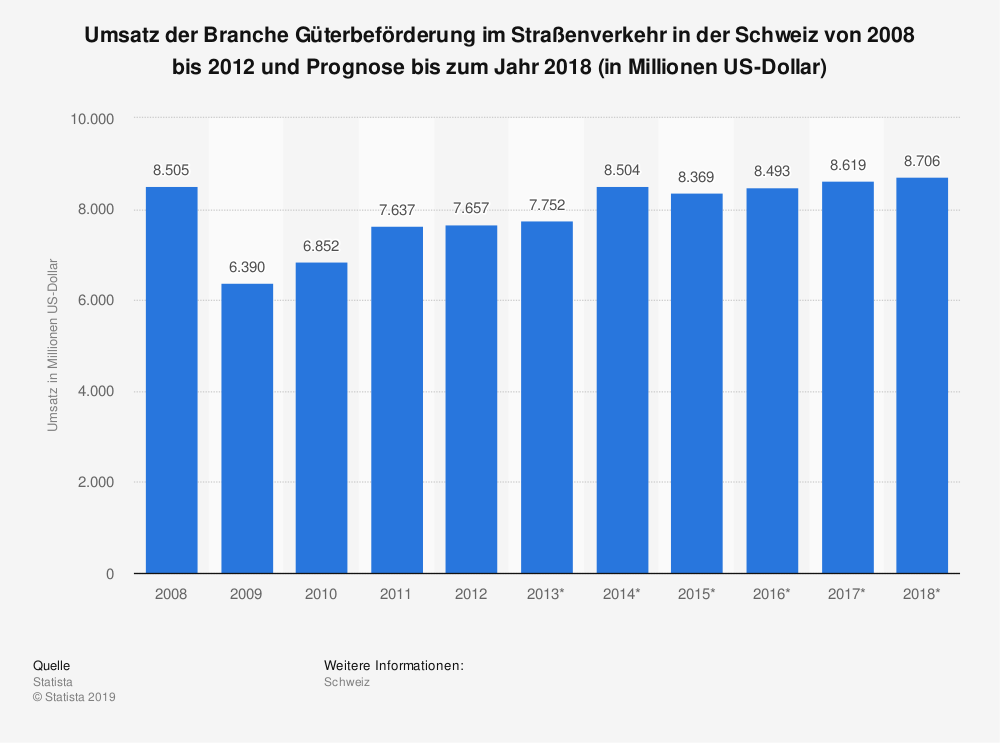 Statistik: Umsatz der Branche Güterbeförderung im Straßenverkehr in der Schweiz von 2008 bis 2012 und Prognose bis zum Jahr 2018 (in Millionen US-Dollar) | Statista
