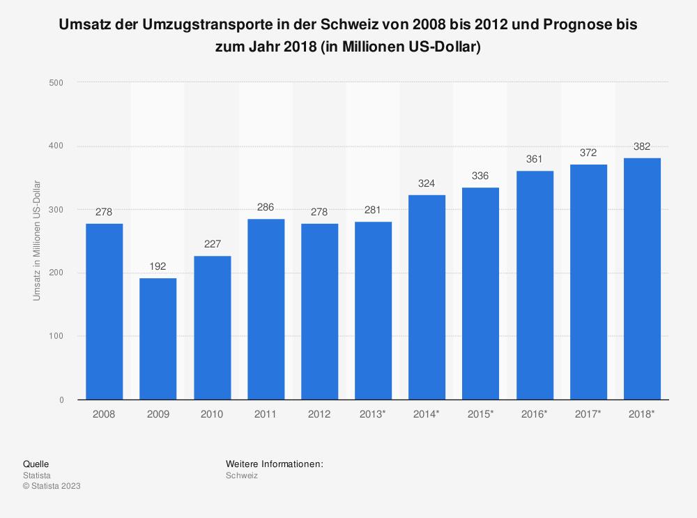 Statistik: Umsatz der Umzugstransporte in der Schweiz von 2008 bis 2012 und Prognose bis zum Jahr 2018 (in Millionen US-Dollar)   Statista