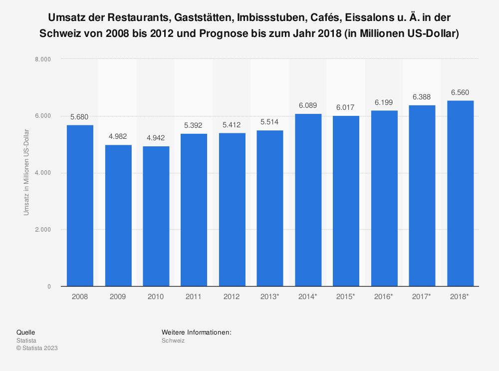 Statistik: Umsatz der Restaurants, Gaststätten, Imbissstuben, Cafés, Eissalons u. Ä. in der Schweiz von 2008 bis 2012 und Prognose bis zum Jahr 2018 (in Millionen US-Dollar) | Statista