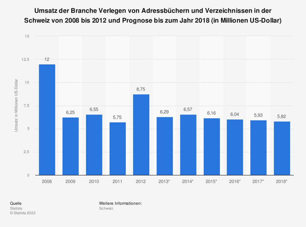 Statistik: Umsatz der Branche Verlegen von Adressbüchern und Verzeichnissen in der Schweiz von 2008 bis 2012 und Prognose bis zum Jahr 2018 (in Millionen US-Dollar) | Statista