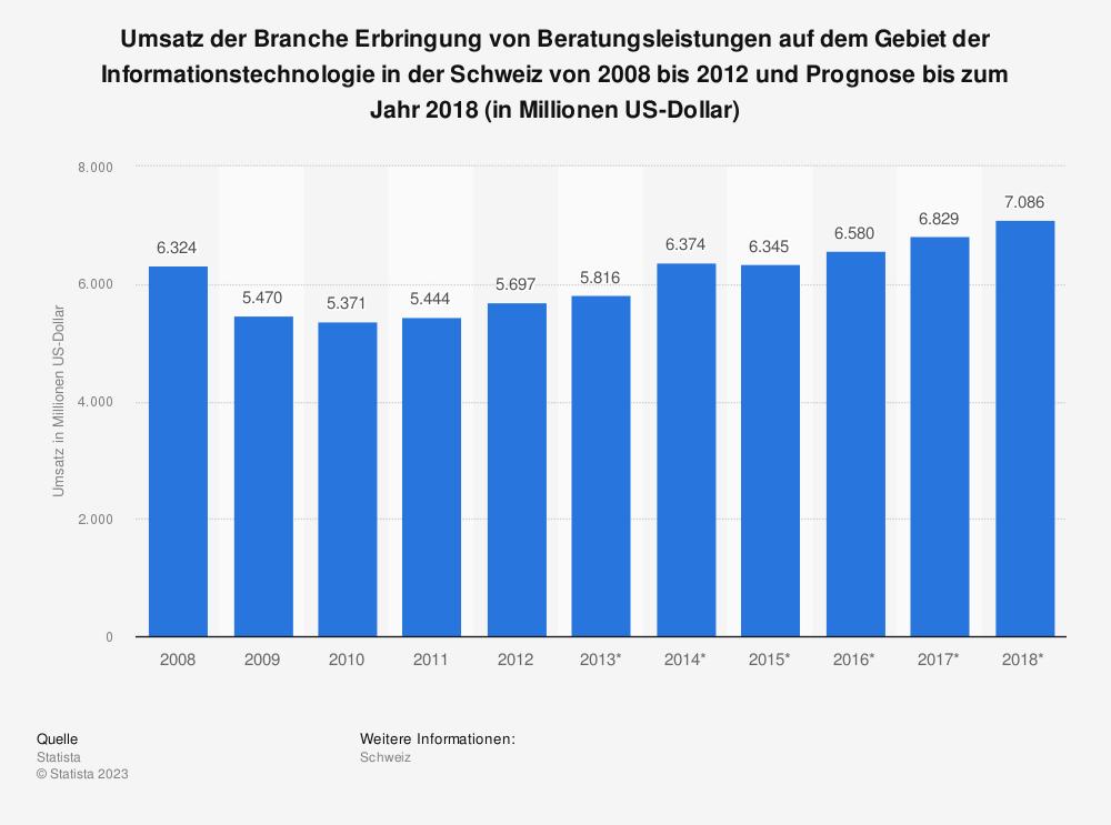 Statistik: Umsatz der Branche Erbringung von Beratungsleistungen auf dem Gebiet der Informationstechnologie in der Schweiz von 2008 bis 2012 und Prognose bis zum Jahr 2018 (in Millionen US-Dollar) | Statista