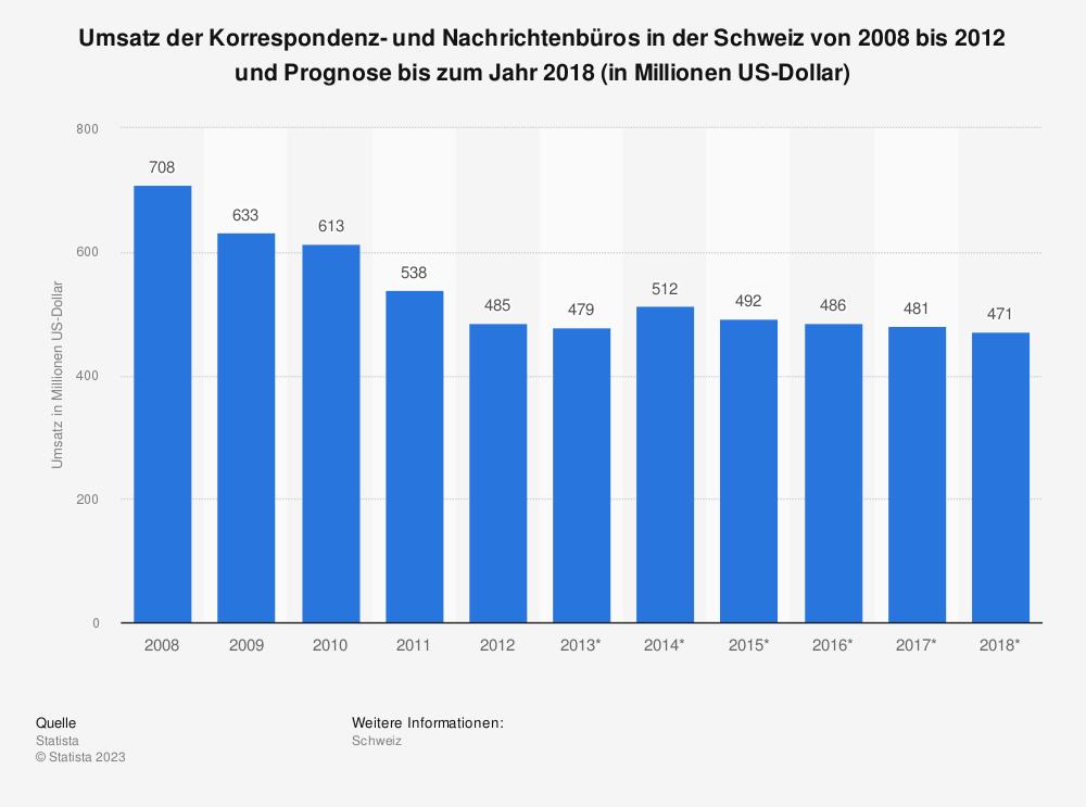 Statistik: Umsatz der Korrespondenz- und Nachrichtenbüros in der Schweiz von 2008 bis 2012 und Prognose bis zum Jahr 2018 (in Millionen US-Dollar) | Statista