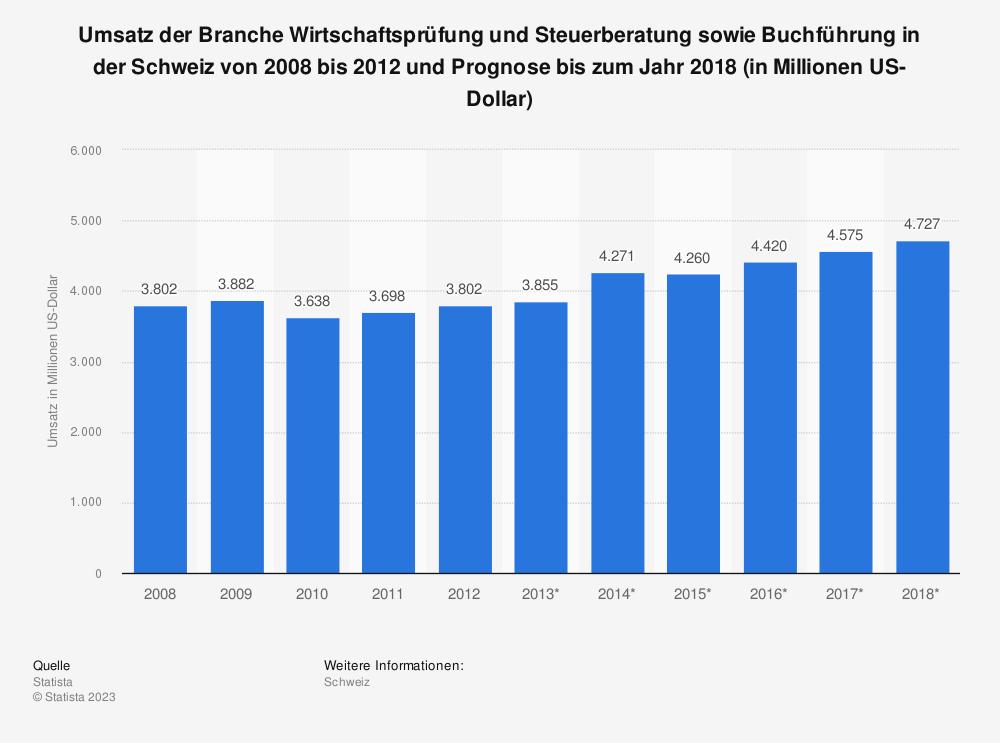Statistik: Umsatz der Branche Wirtschaftsprüfung und Steuerberatung sowie Buchführung in der Schweiz von 2008 bis 2012 und Prognose bis zum Jahr 2018 (in Millionen US-Dollar) | Statista