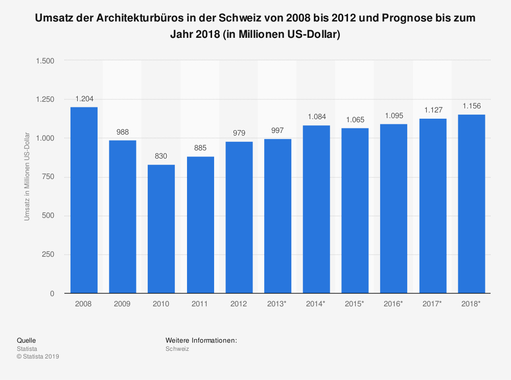 Statistik: Umsatz der Architekturbüros in der Schweiz von 2008 bis 2012 und Prognose bis zum Jahr 2018 (in Millionen US-Dollar) | Statista