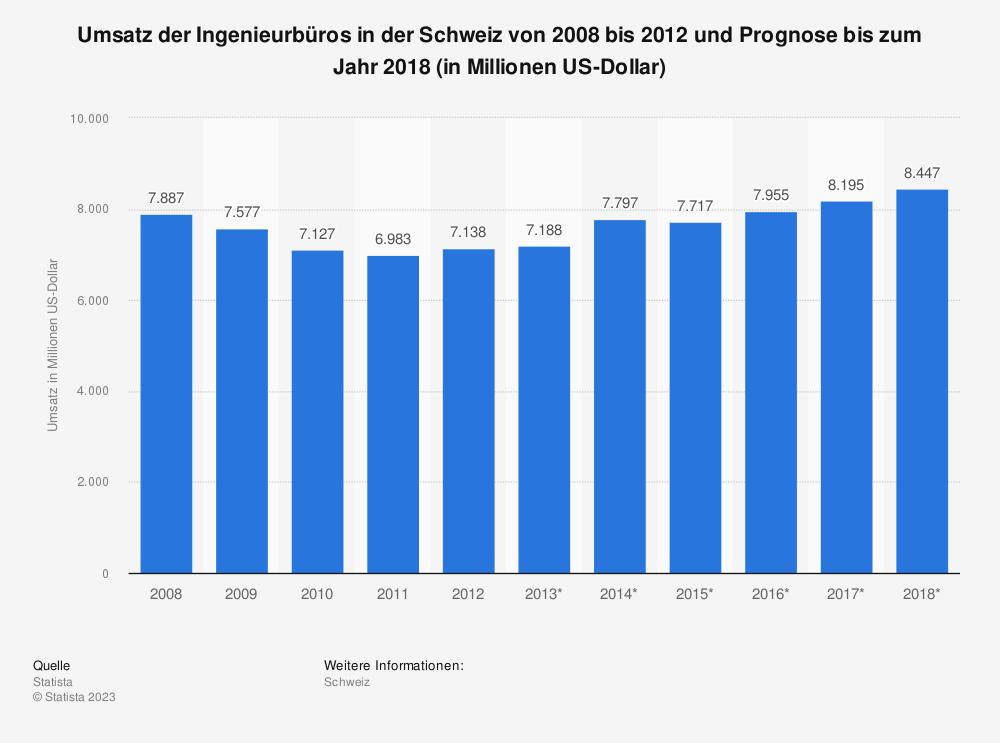 Statistik: Umsatz der Ingenieurbüros in der Schweiz von 2008 bis 2012 und Prognose bis zum Jahr 2018 (in Millionen US-Dollar) | Statista