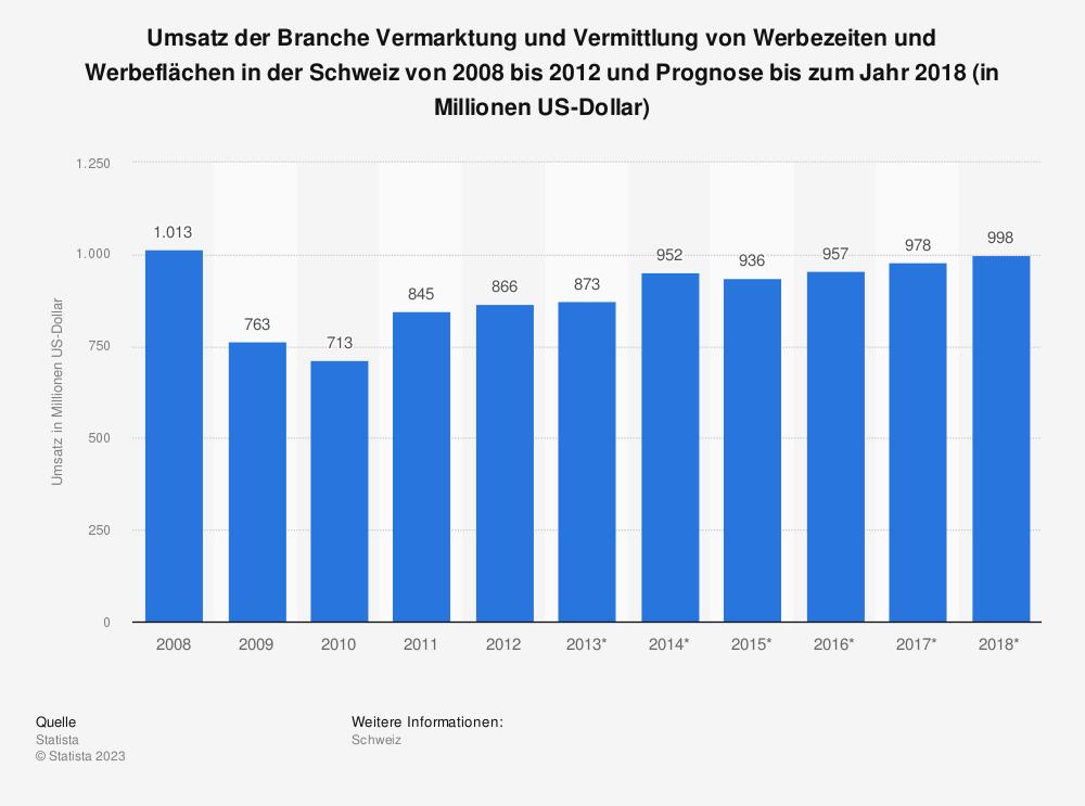 Statistik: Umsatz der Branche Vermarktung und Vermittlung von Werbezeiten und Werbeflächen in der Schweiz von 2008 bis 2012 und Prognose bis zum Jahr 2018 (in Millionen US-Dollar) | Statista