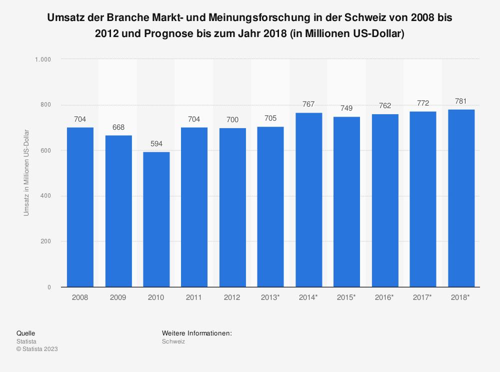 Statistik: Umsatz der Branche Markt- und Meinungsforschung in der Schweiz von 2008 bis 2012 und Prognose bis zum Jahr 2018 (in Millionen US-Dollar) | Statista