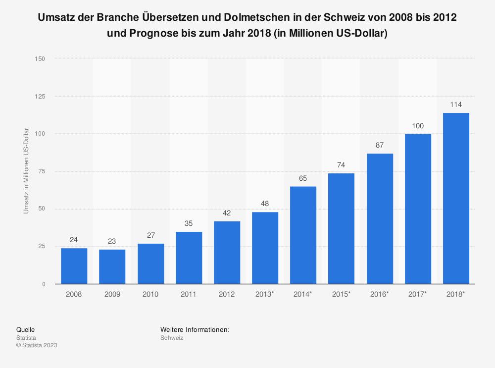 Statistik: Umsatz der Branche Übersetzen und Dolmetschen in der Schweiz von 2008 bis 2012 und Prognose bis zum Jahr 2018 (in Millionen US-Dollar)   Statista