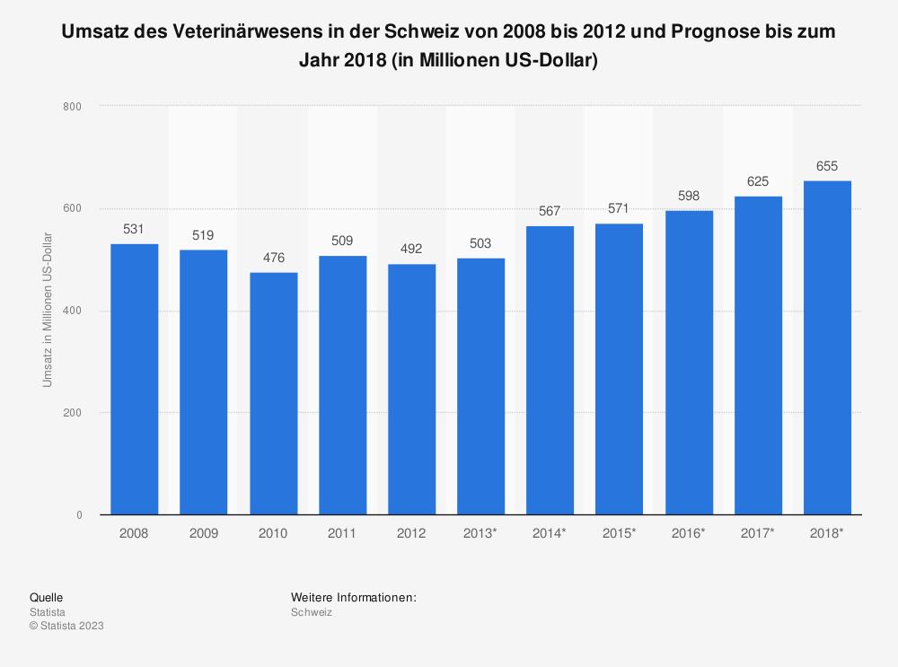Statistik: Umsatz des Veterinärwesens in der Schweiz von 2008 bis 2012 und Prognose bis zum Jahr 2018 (in Millionen US-Dollar)   Statista