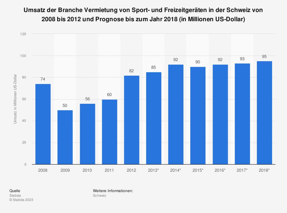 Statistik: Umsatz der Branche Vermietung von Sport- und Freizeitgeräten in der Schweiz von 2008 bis 2012 und Prognose bis zum Jahr 2018 (in Millionen US-Dollar) | Statista