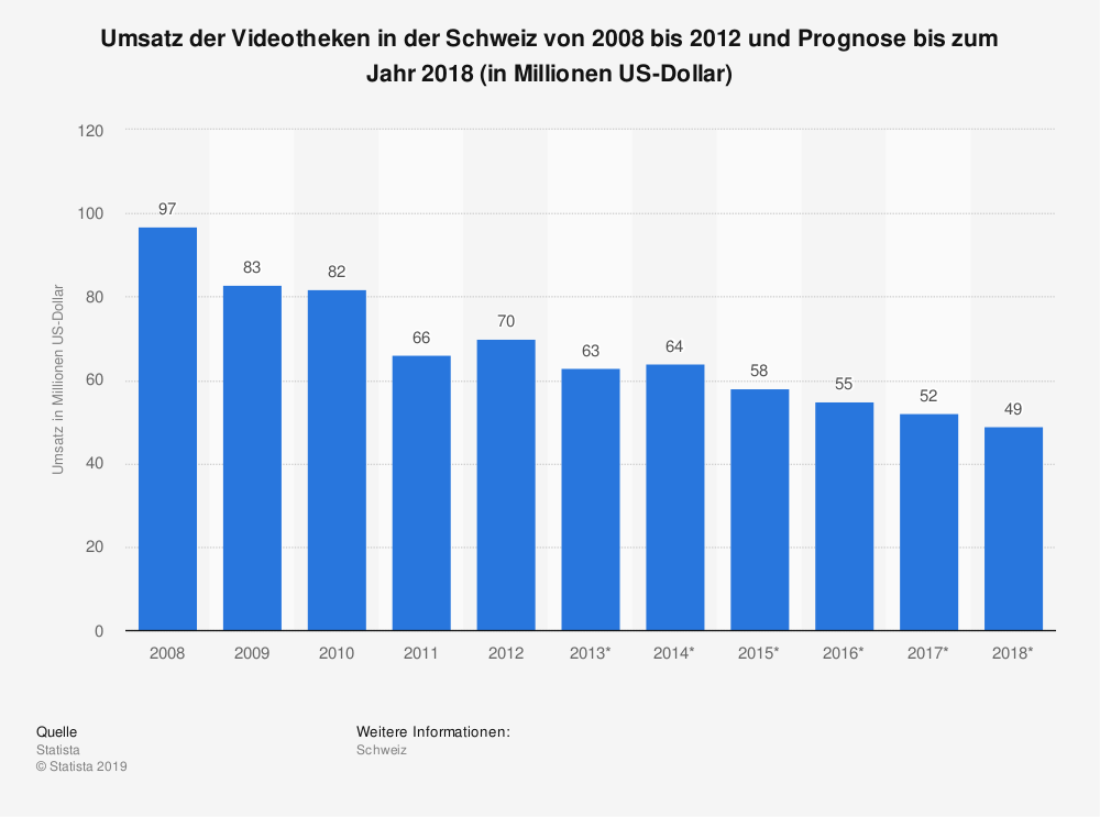 Statistik: Umsatz der Videotheken in der Schweiz von 2008 bis 2012 und Prognose bis zum Jahr 2018 (in Millionen US-Dollar) | Statista