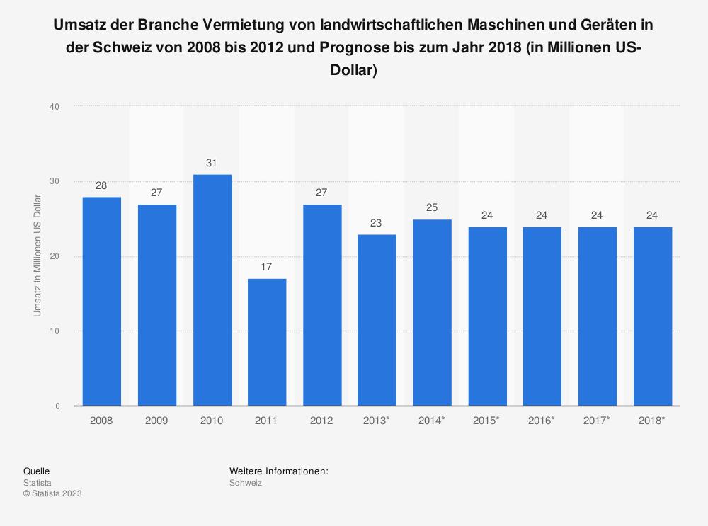 Statistik: Umsatz der Branche Vermietung von landwirtschaftlichen Maschinen und Geräten in der Schweiz von 2008 bis 2012 und Prognose bis zum Jahr 2018 (in Millionen US-Dollar) | Statista