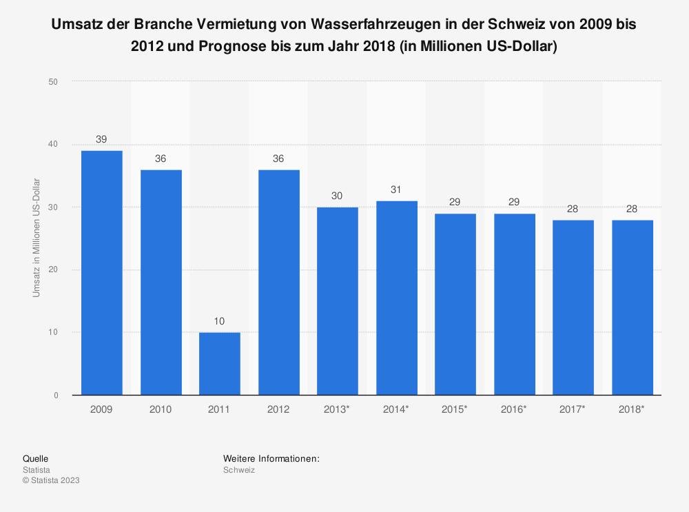 Statistik: Umsatz der Branche Vermietung von Wasserfahrzeugen in der Schweiz von 2009 bis 2012 und Prognose bis zum Jahr 2018 (in Millionen US-Dollar) | Statista