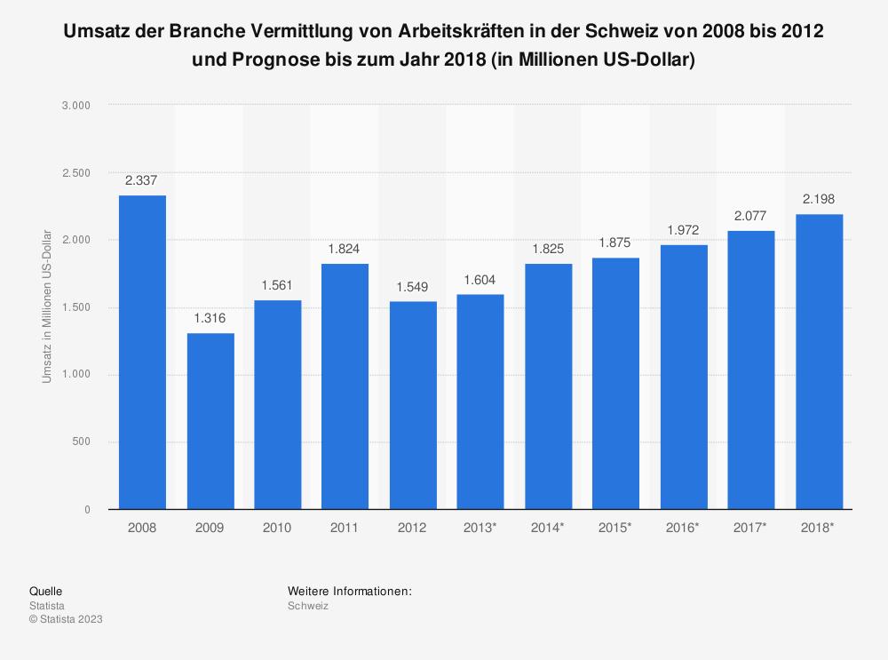 Statistik: Umsatz der Branche Vermittlung von Arbeitskräften in der Schweiz von 2008 bis 2012 und Prognose bis zum Jahr 2018 (in Millionen US-Dollar)   Statista