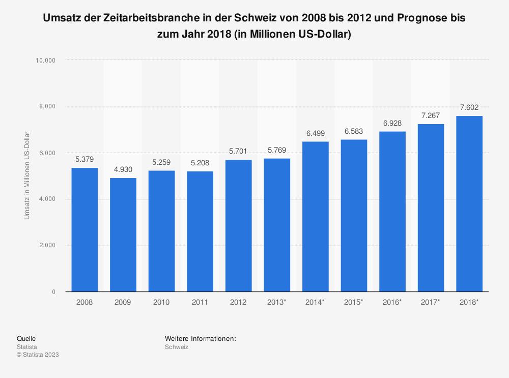 Statistik: Umsatz der Zeitarbeitsbranche in der Schweiz von 2008 bis 2012 und Prognose bis zum Jahr 2018 (in Millionen US-Dollar)   Statista