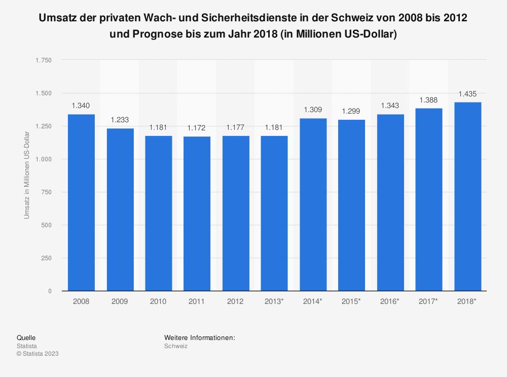 Statistik: Umsatz der privaten Wach- und Sicherheitsdienste in der Schweiz von 2008 bis 2012 und Prognose bis zum Jahr 2018 (in Millionen US-Dollar) | Statista