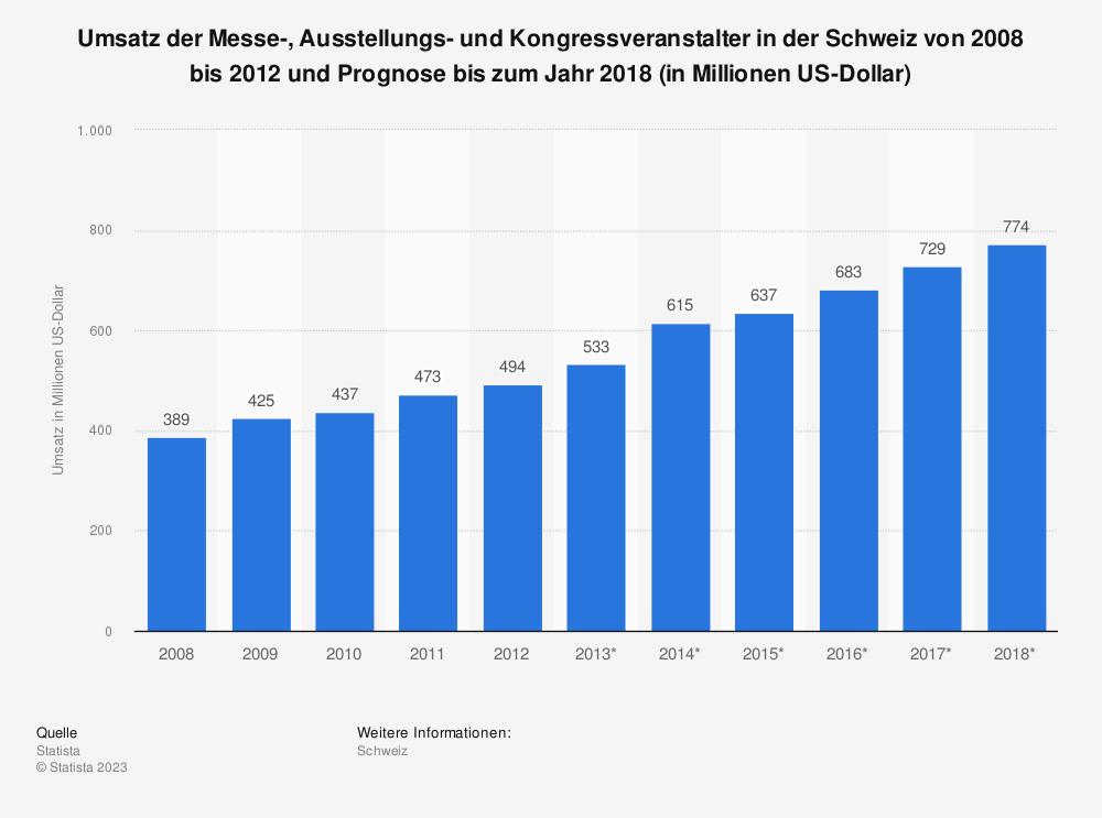 Statistik: Umsatz der Messe-, Ausstellungs- und Kongressveranstalter in der Schweiz von 2008 bis 2012 und Prognose bis zum Jahr 2018 (in Millionen US-Dollar)   Statista