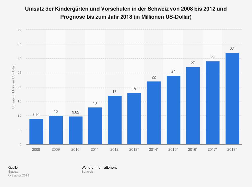 Statistik: Umsatz der Kindergärten und Vorschulen in der Schweiz von 2008 bis 2012 und Prognose bis zum Jahr 2018 (in Millionen US-Dollar)   Statista