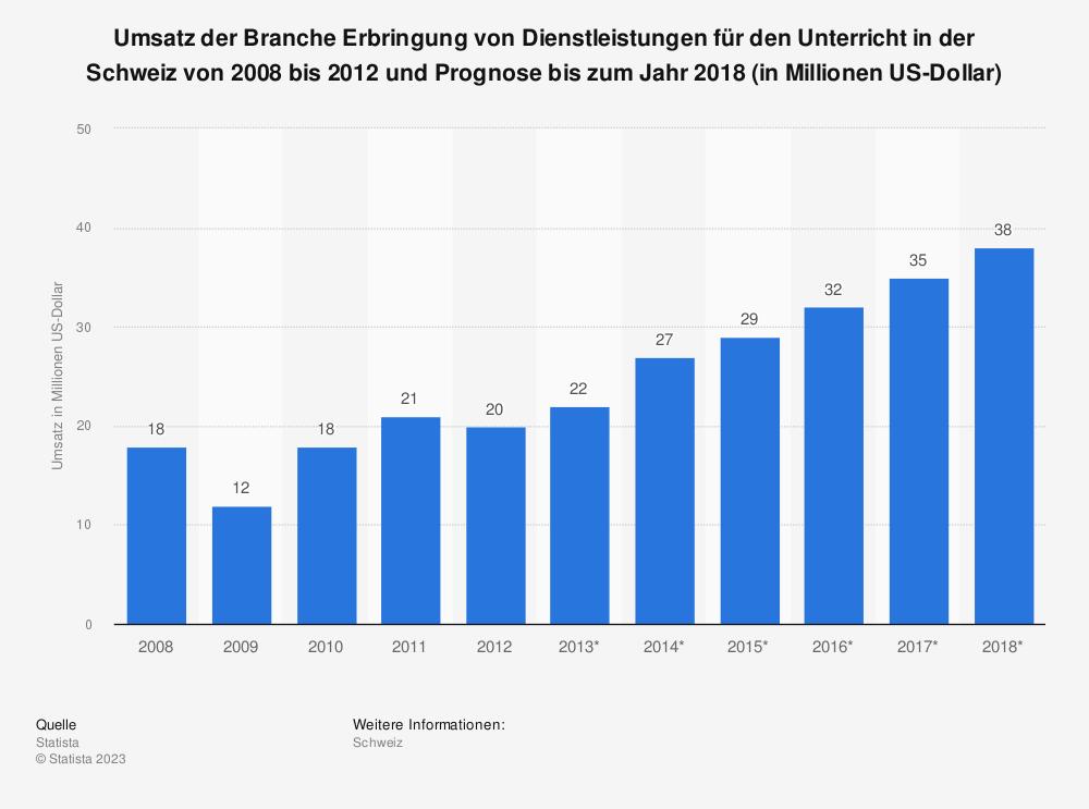 Statistik: Umsatz der Branche Erbringung von Dienstleistungen für den Unterricht in der Schweiz von 2008 bis 2012 und Prognose bis zum Jahr 2018 (in Millionen US-Dollar) | Statista