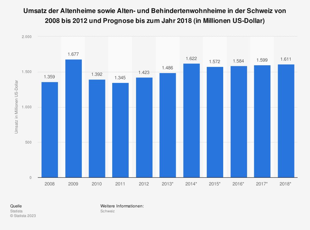 Statistik: Umsatz der Altenheime sowie Alten- und Behindertenwohnheime in der Schweiz von 2008 bis 2012 und Prognose bis zum Jahr 2018 (in Millionen US-Dollar) | Statista