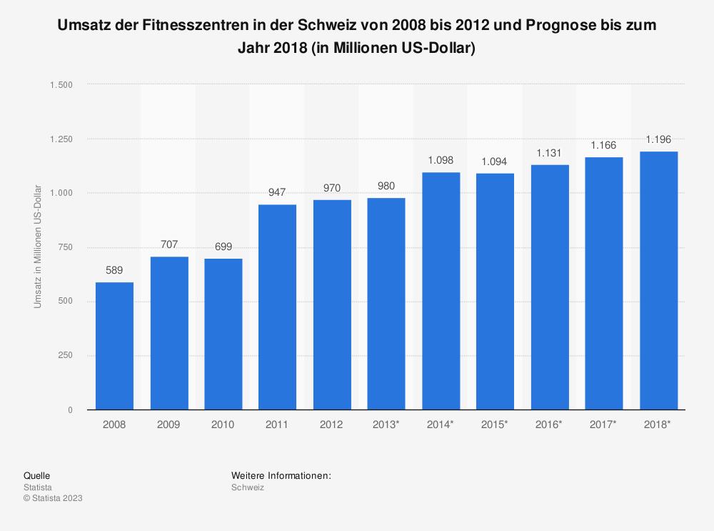 Statistik: Umsatz der Fitnesszentren in der Schweiz von 2008 bis 2012 und Prognose bis zum Jahr 2018 (in Millionen US-Dollar) | Statista