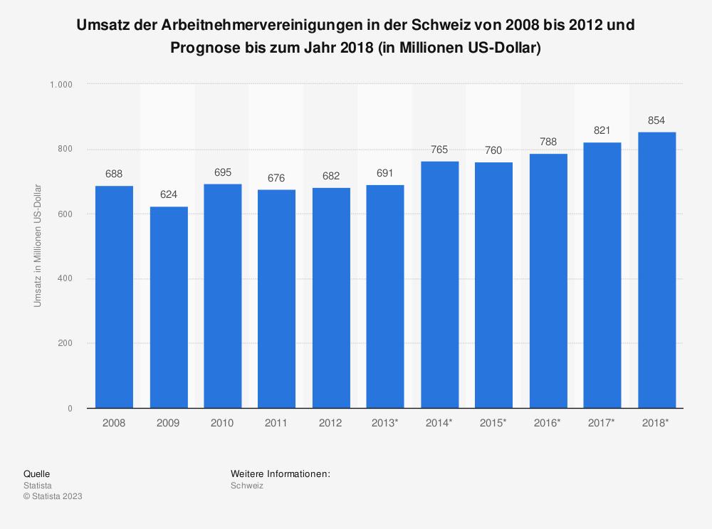 Statistik: Umsatz der Arbeitnehmervereinigungen in der Schweiz von 2008 bis 2012 und Prognose bis zum Jahr 2018 (in Millionen US-Dollar)   Statista