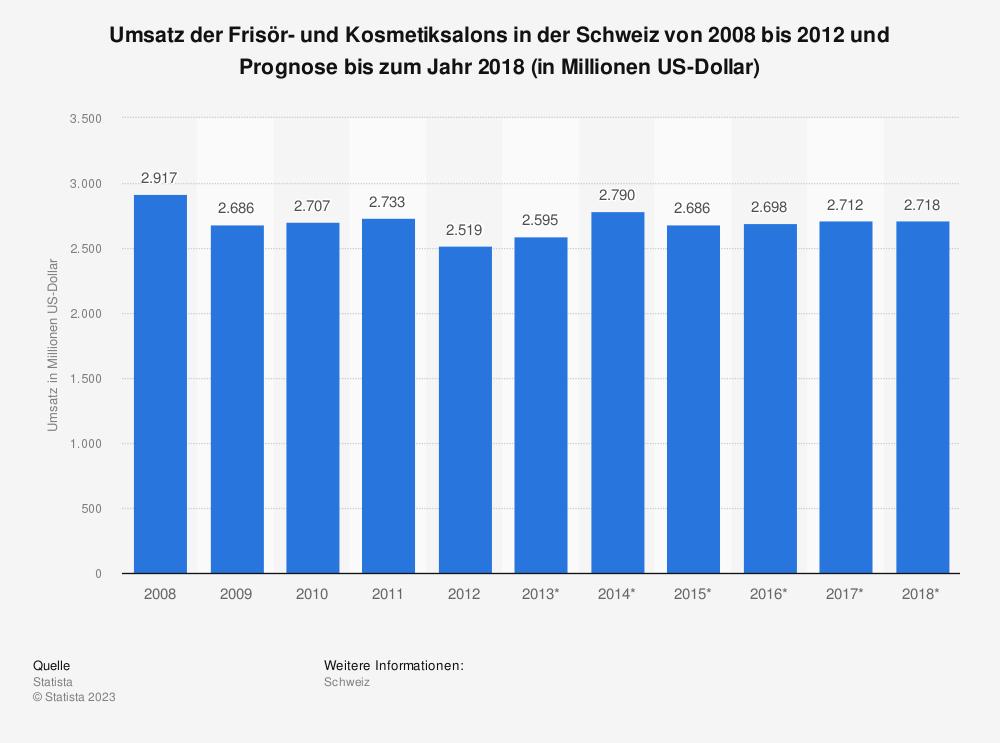 Statistik: Umsatz der Frisör- und Kosmetiksalons in der Schweiz von 2008 bis 2012 und Prognose bis zum Jahr 2018 (in Millionen US-Dollar) | Statista