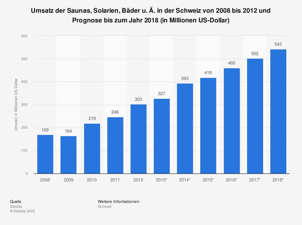 Statistik: Umsatz der Saunas, Solarien, Bäder u.Ä. in der Schweiz von 2008 bis 2012 und Prognose bis zum Jahr 2018 (in Millionen US-Dollar) | Statista