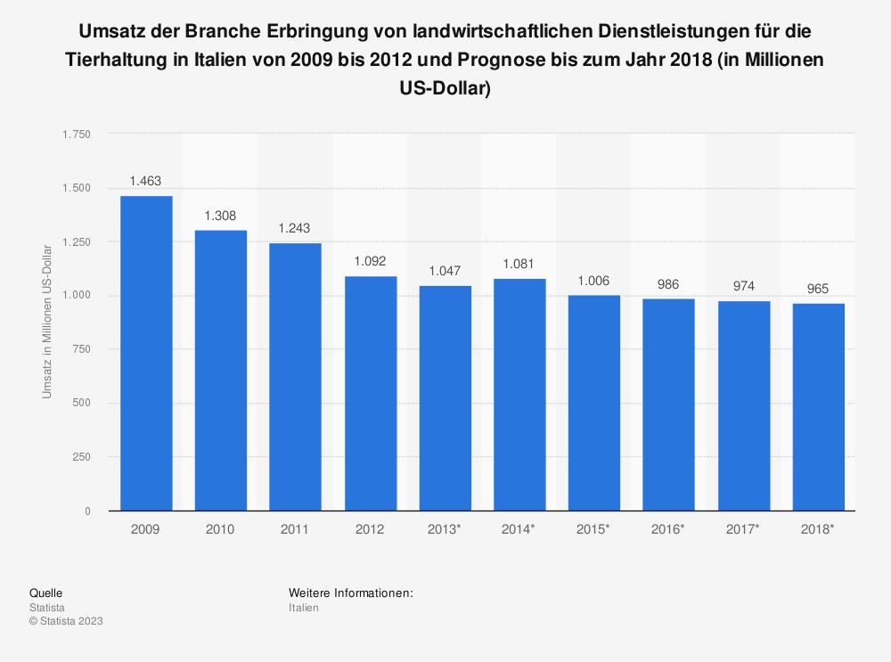 Statistik: Umsatz der Branche Erbringung von landwirtschaftlichen Dienstleistungen für die Tierhaltung in Italien von 2009 bis 2012 und Prognose bis zum Jahr 2018 (in Millionen US-Dollar) | Statista